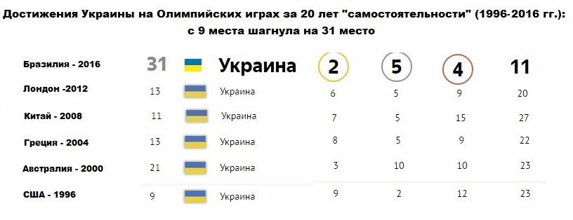 Олимпиада - Украина