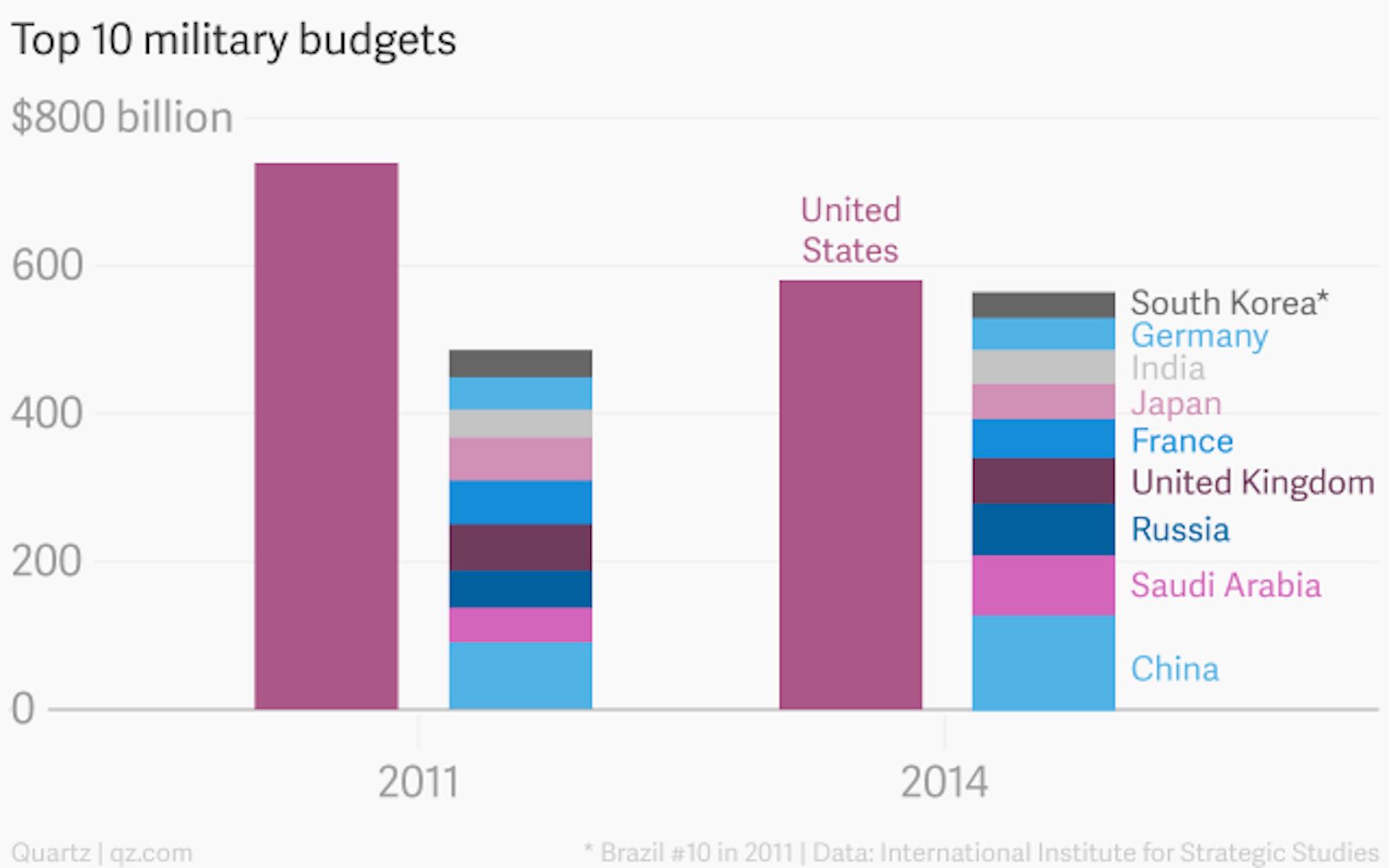 top-10-military-budgets-united-states-china-uk-france-japan-russia-saudi-arabia-germany-india-brazil_chartbuilder