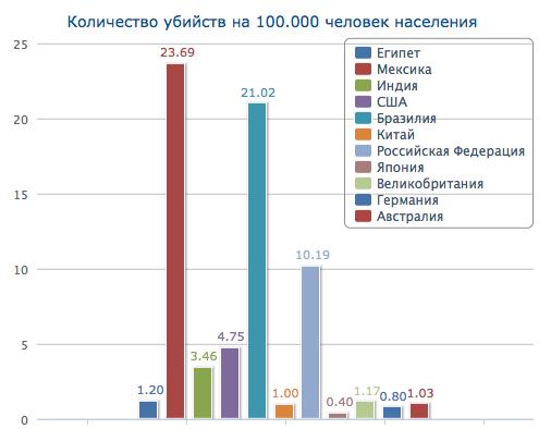 ней количество убийств россии год окинул