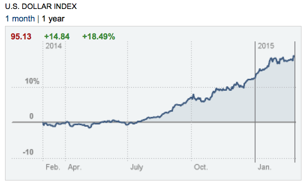 dollar_Feb27