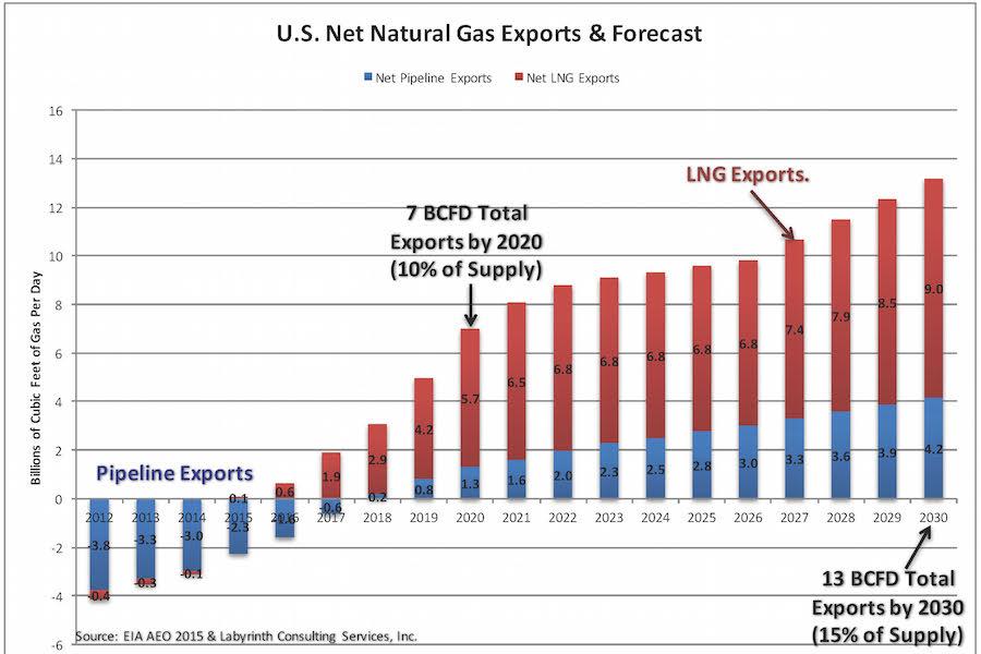 Третья Энергетическая Революция США — газовая