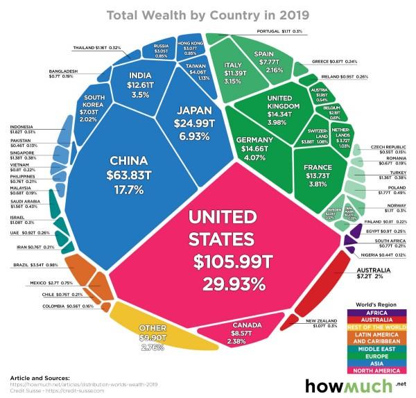 Богатство всех стран мира - одной картинкой