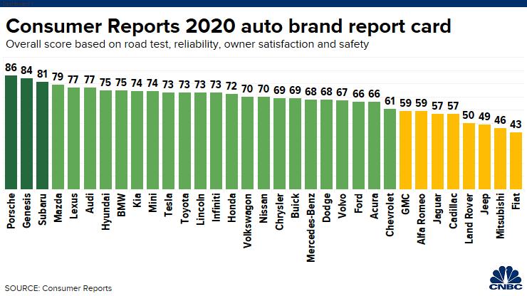 Рейтинг автомобильных брендов - в порядке убывания удовольствия