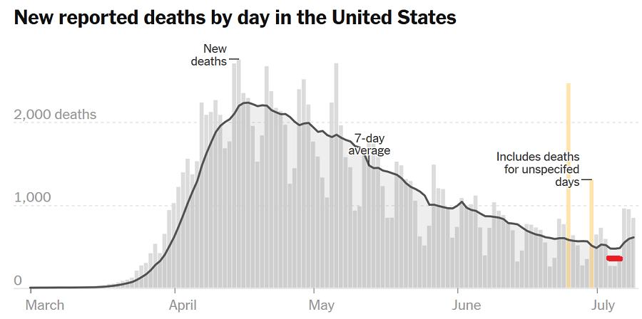 Смерти в США твердо поворачивают на рост