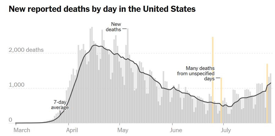 Уроки биологии, социологии и предсказания будущего - из графика смертей в США