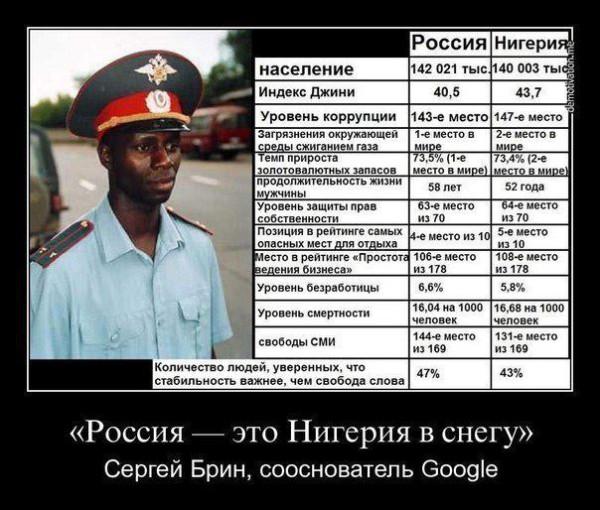 RussiaNigeria