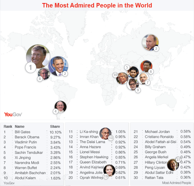 YouGov Most Admired Large-06-01