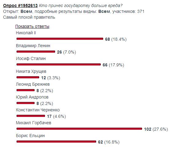Опрос vg_saveliev 18 января 2014