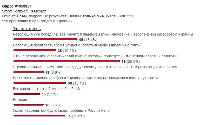 Опрос по Украине от 27 января 2013