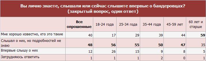 Бандеровцы, 15-16 марта 2014
