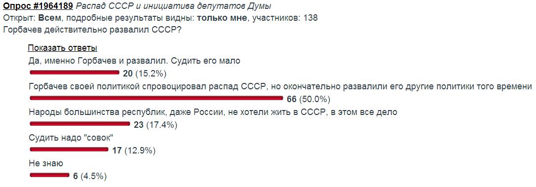 Горбачев и СССР