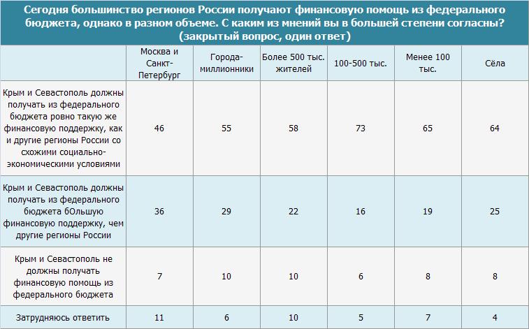 Финансовая помощь Крыму