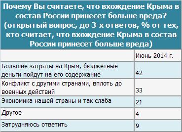 Вред от Крыма, июнь 2014