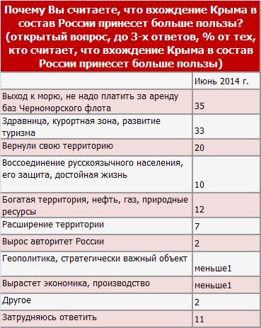 Польза от Крыма, июнь