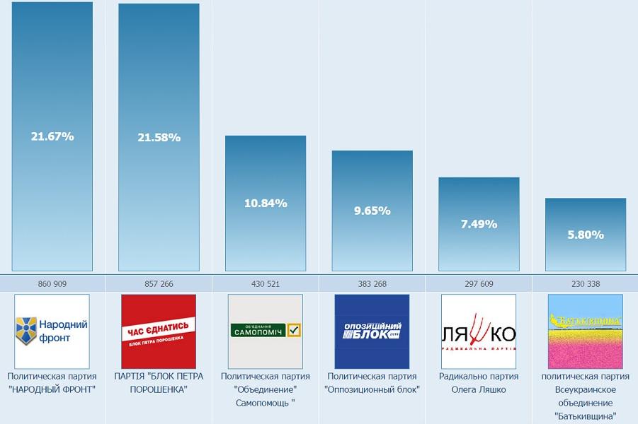 Выборы в ВР, 30 процентов голосов