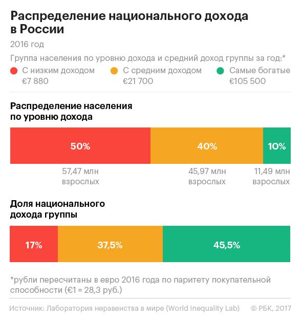 Респеределение национального дохода России в 2016 году.png