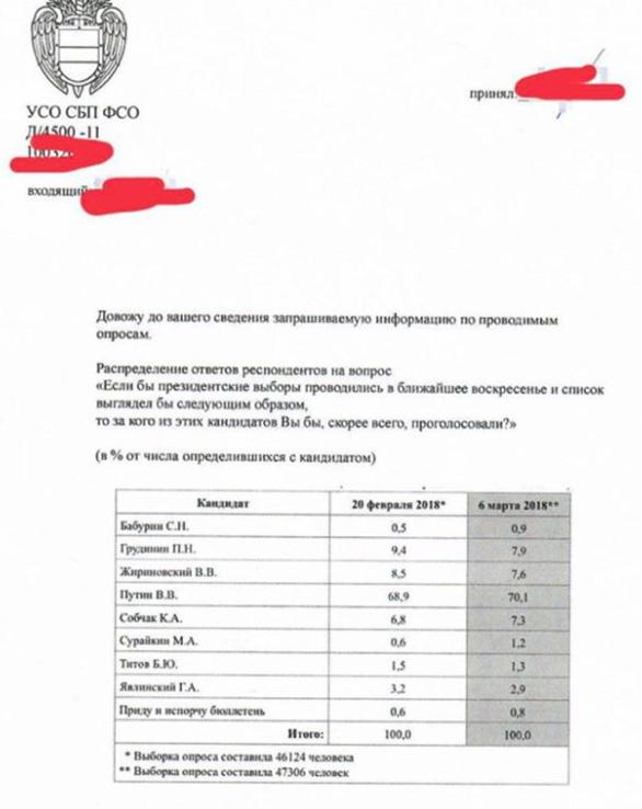 предвыборный опрос ФСО из Интсаграма Ксении Собчак.png