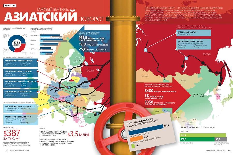 Газовые трубопроводы России.png