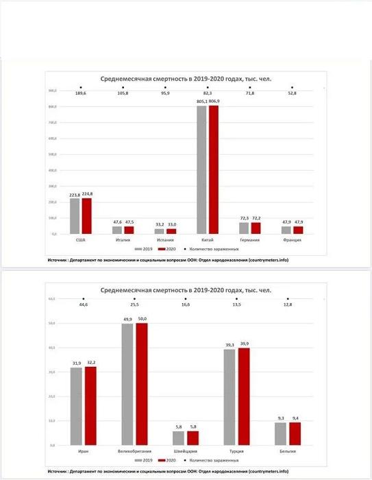 Смертность в 2019 и 2020.png
