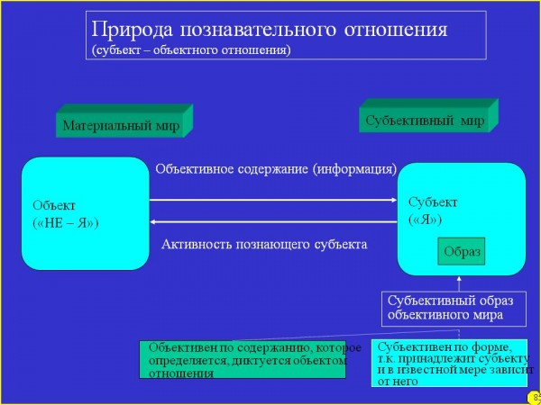 0086-086-Priroda-poznavatelnogo-otnoshenija-subekt-obektnogo-otnoshenija