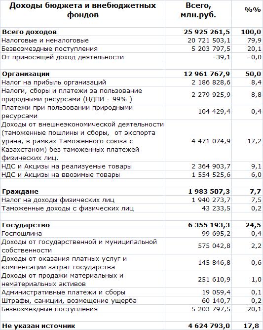 Государственный доходы 2012 СП