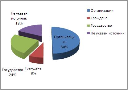 Государственные доходы 2012_1