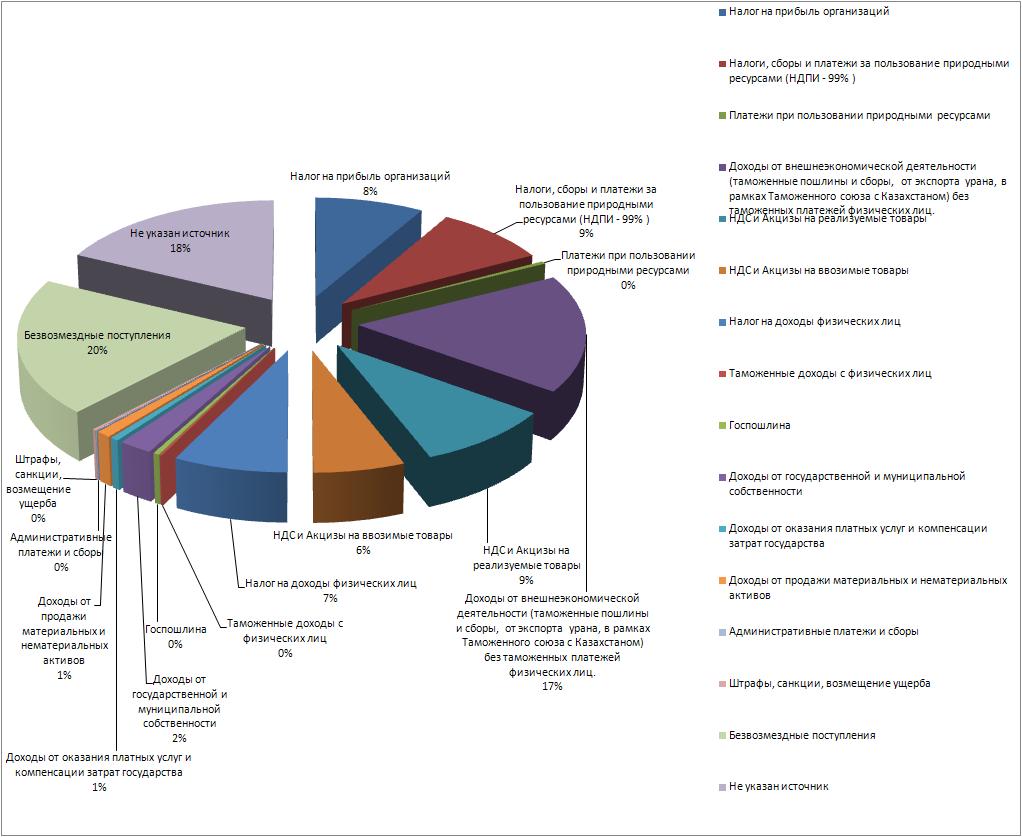 Государственные доходы 2012_2