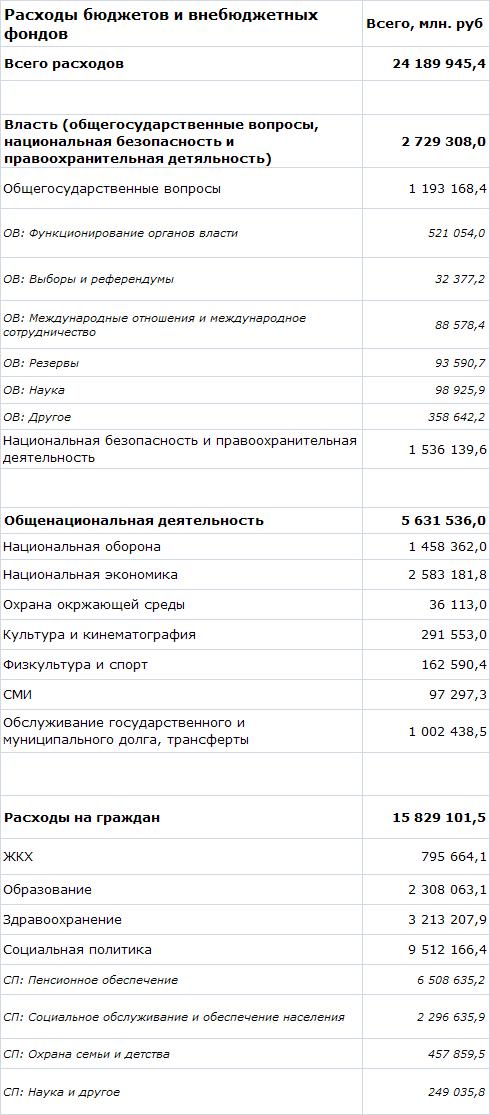 Государственные расходы 2012 СП