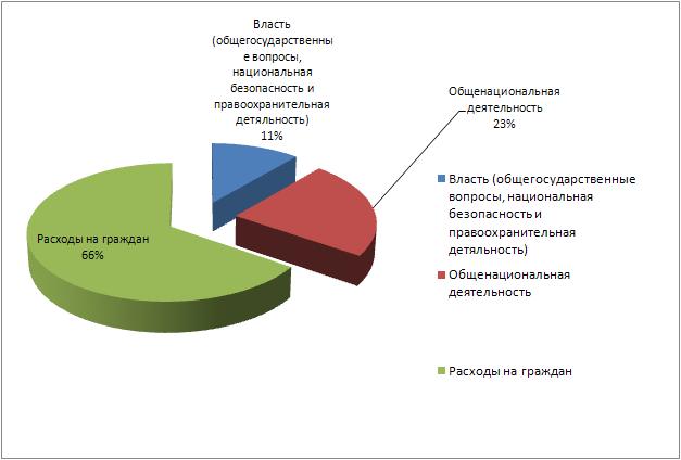 Государственные расходы 2012_1