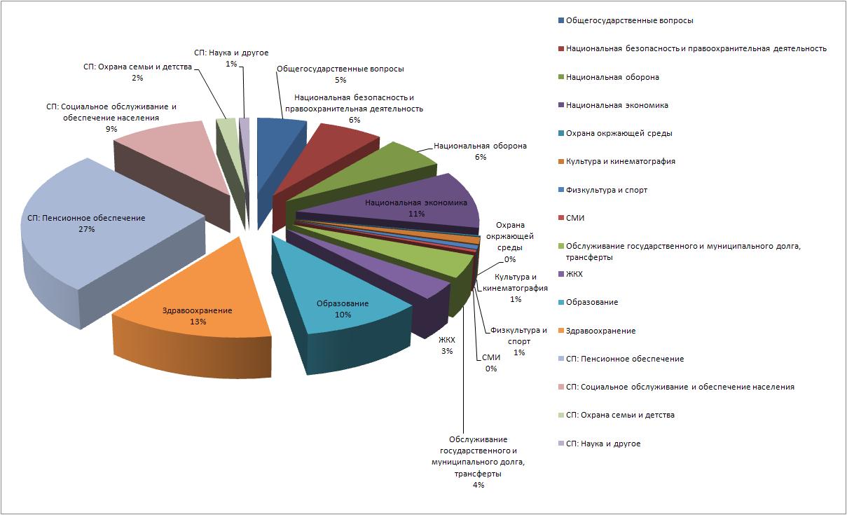 Государственные расходы 2012_2