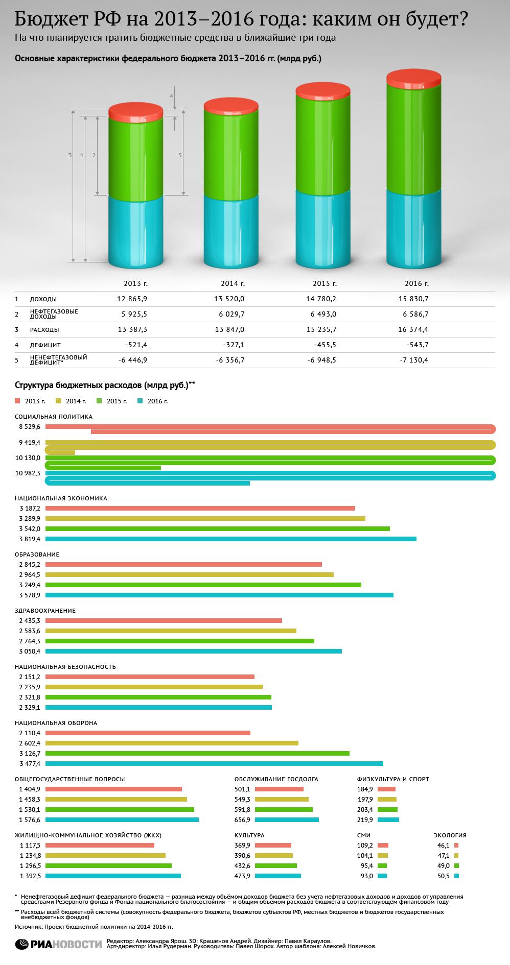 Бюджет 2014-2016