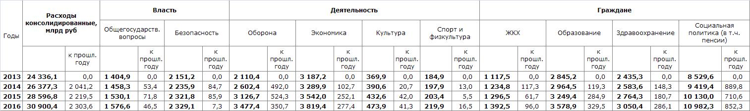 Консолидированные расходы 2013-2016