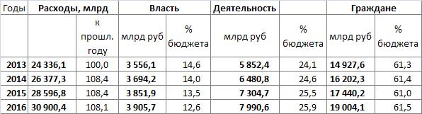 Консолидированные расходы по типам