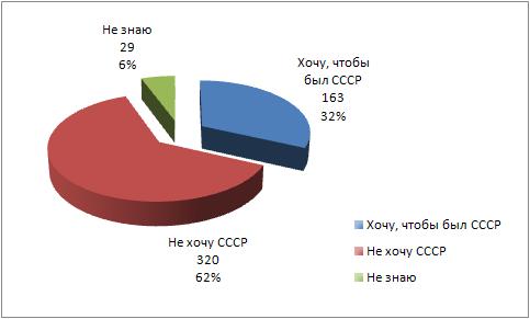 Отношение к СССР, диаграмма
