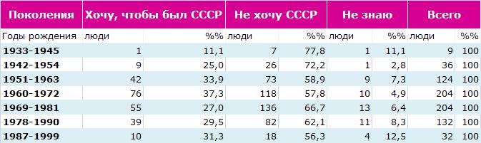 7 поколений о СССР