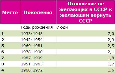 Коэффициент нелюбви к СССР