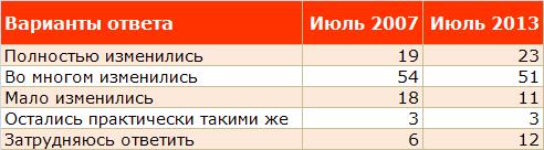 Жизнь без СССР