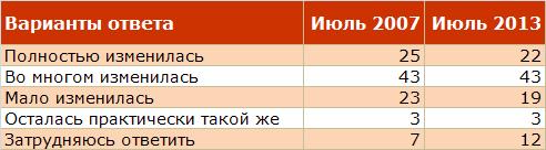 Власть в СССР и России
