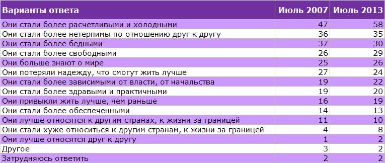 Советские и постсоветские люди