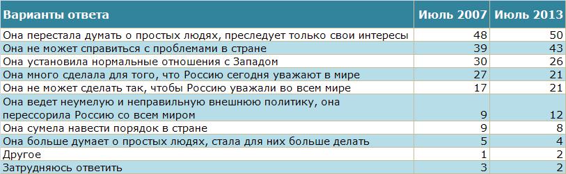 Советская и постсоветская власть