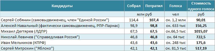 Расходы кандидатов в мэры Москвы