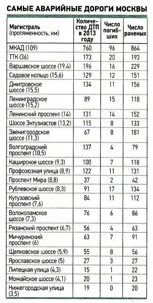 Статистика ГИБДД