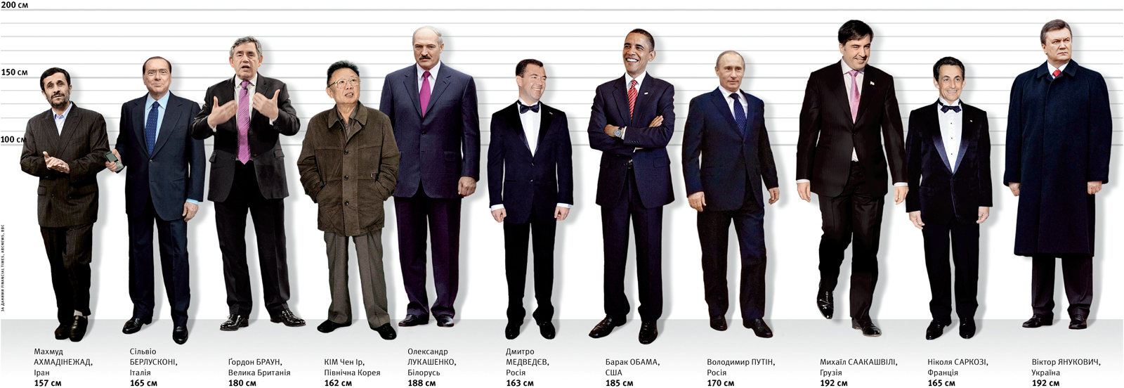 Рост Путина в см фото