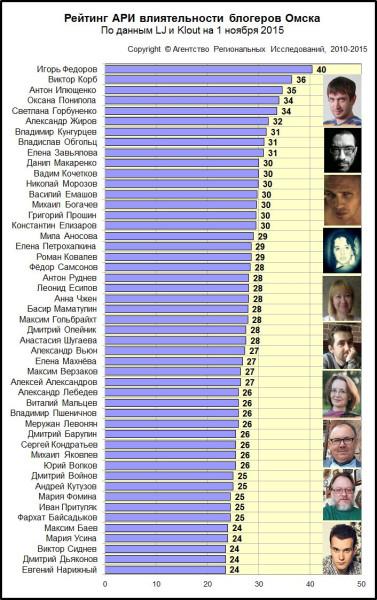Диаграмма Рейтинга АРИ влиятельности омских блогеров