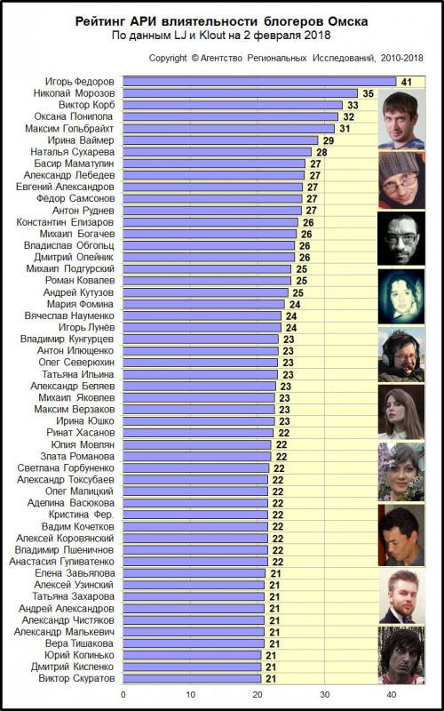 Рейтинг АРИ влиятельности блогеров Омска