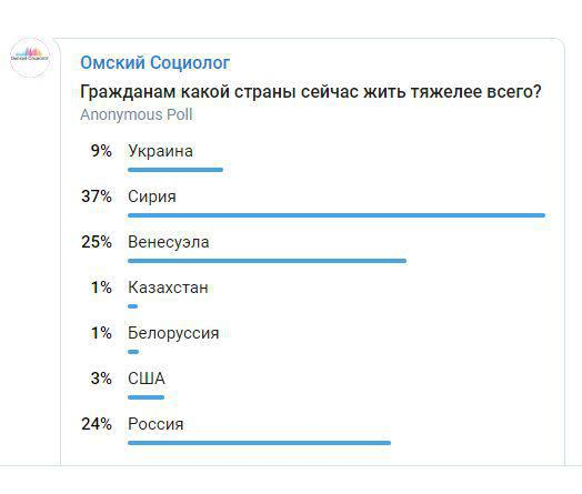 Результаты опроса 3239 респондентов в Телеграм-канале «Омский Социолог»
