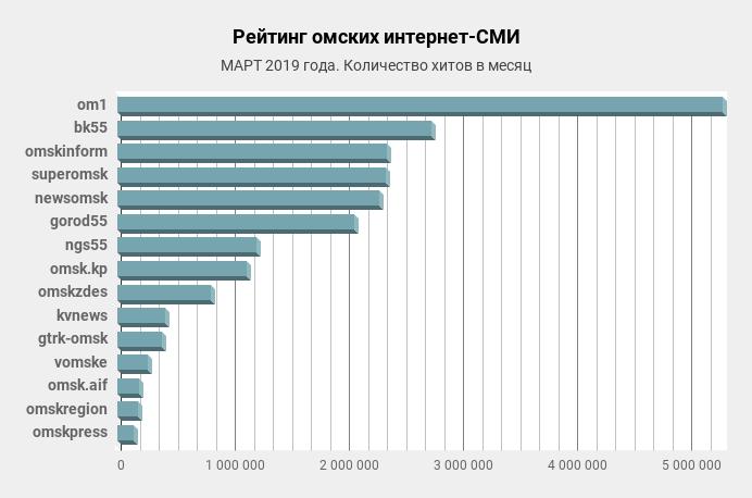 Диаграмма №1 Рейтинга АРИ интернет-СМИ Омска. Трафик. АРИ © данные, оформление, 2019