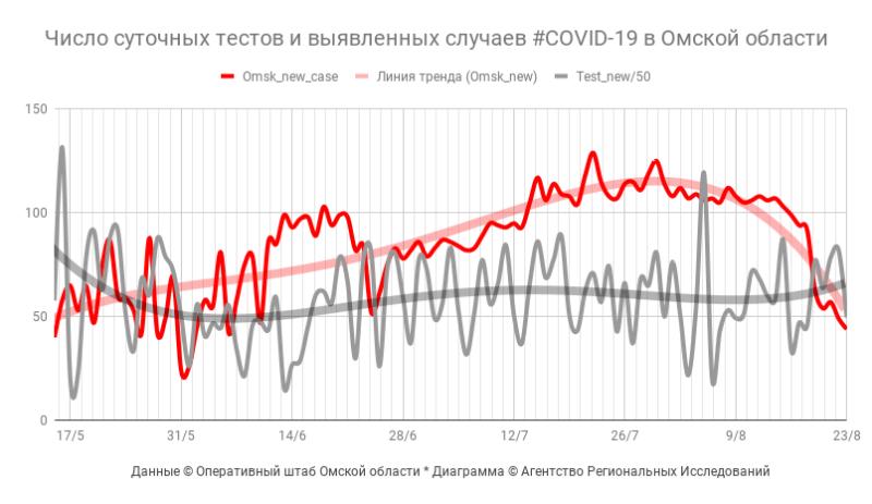 Число суточных тестов и выявленных случаев #COVID19 в Омской области