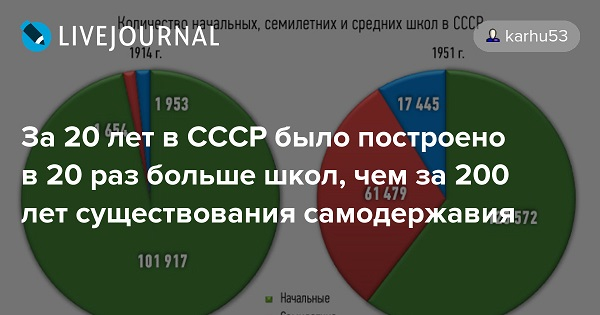 За 20 лет в СССР было построено в 20 раз больше школ, чем за 200 лет существования самодержавия