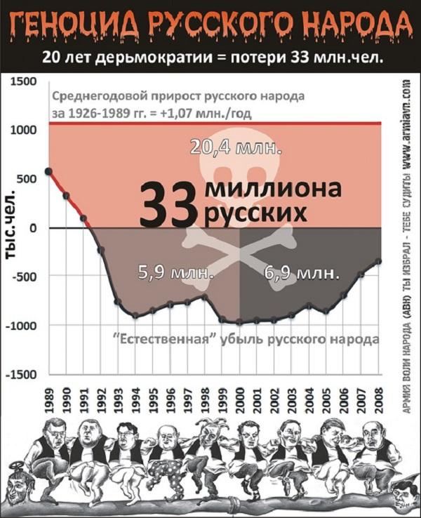 20 лет дерьмократии - потери 33 млн. русских!